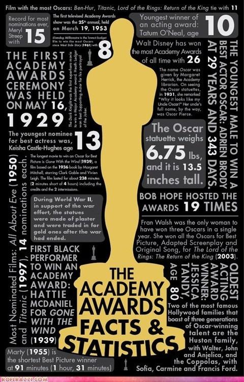 Oscar stats